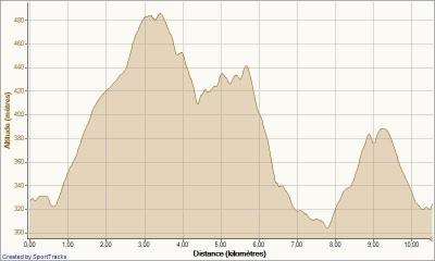 Mes activités Bande - Marche Adeps 29-01-2012, Altitude - Distance.jpg